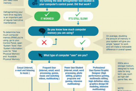 Slow Computer? Don't Buy A New One Just Yet Infographic