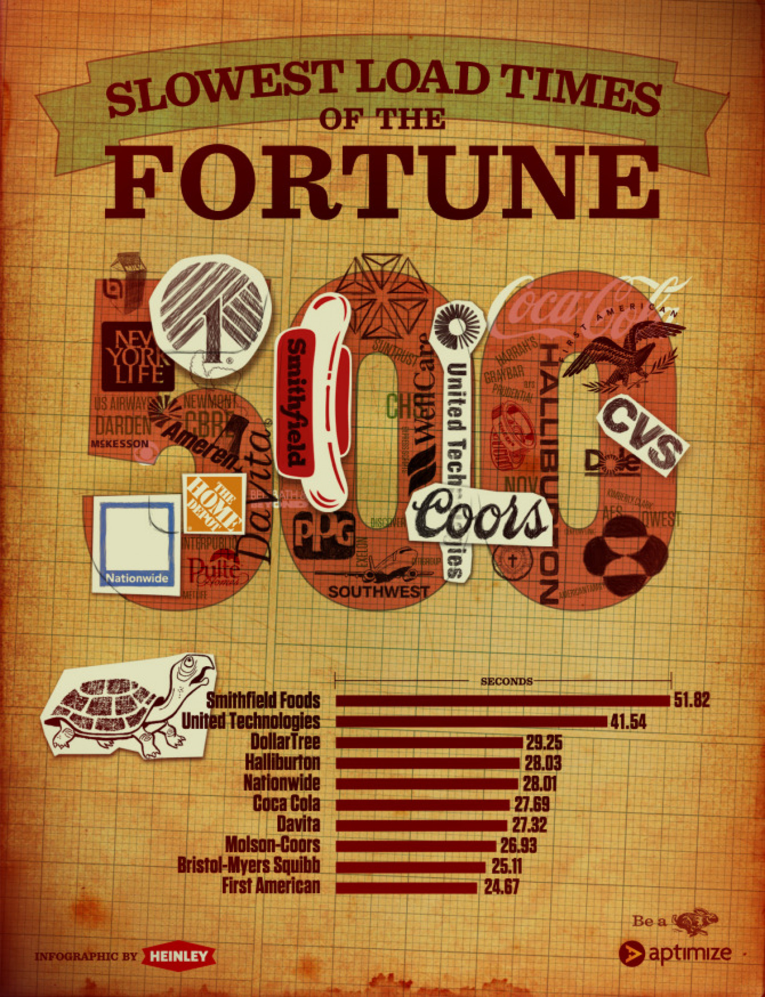Slowest Load Times of the Fortune 500 Infographic