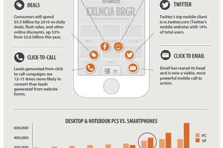 Small Business Guide to Mobile Marketing Infographic