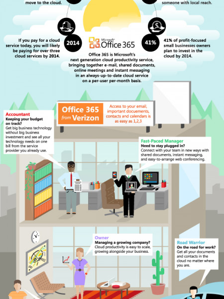 Small Business in the Clouds Infographic