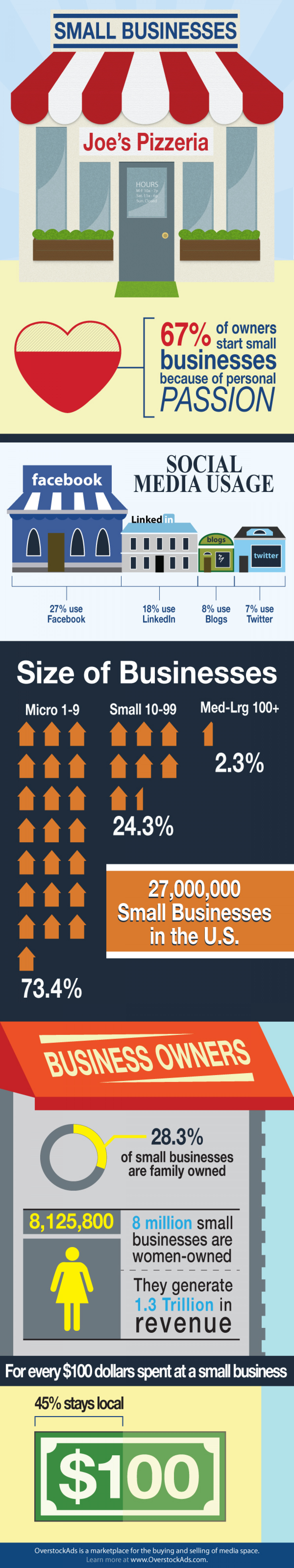 Small Business Infographic Infographic