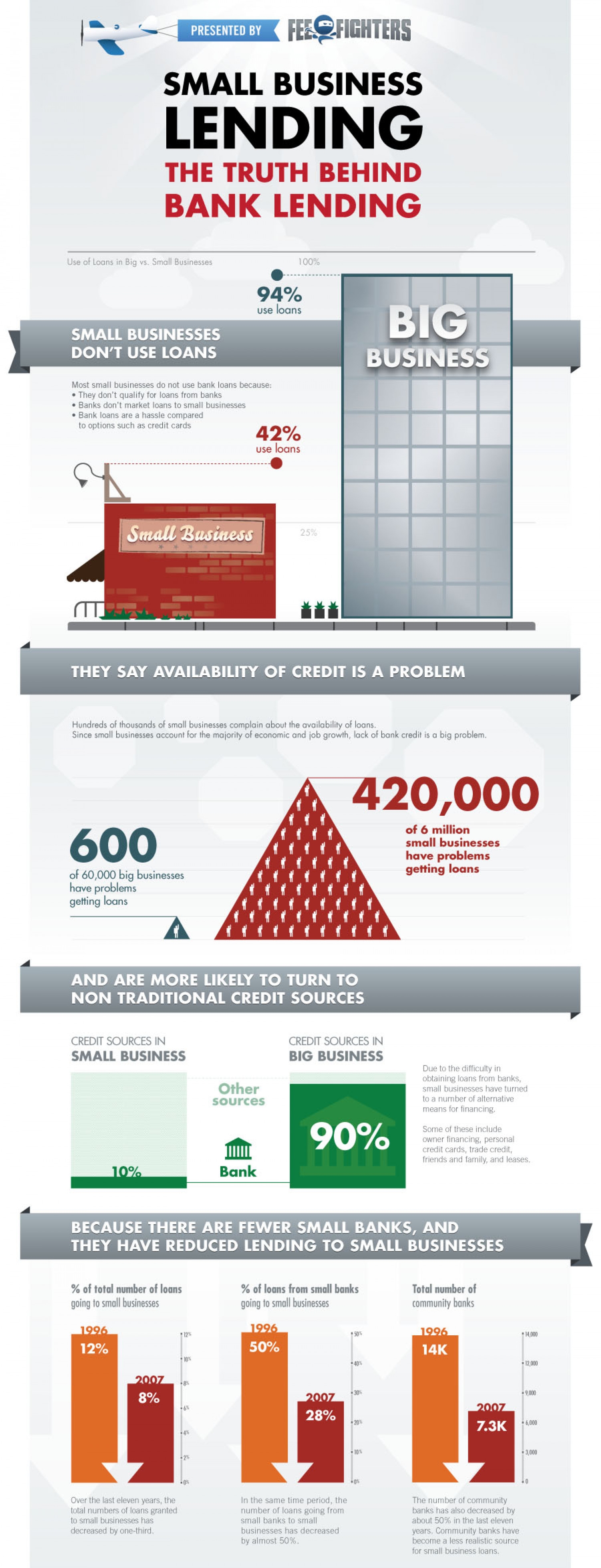 Small Business Lending Infographic