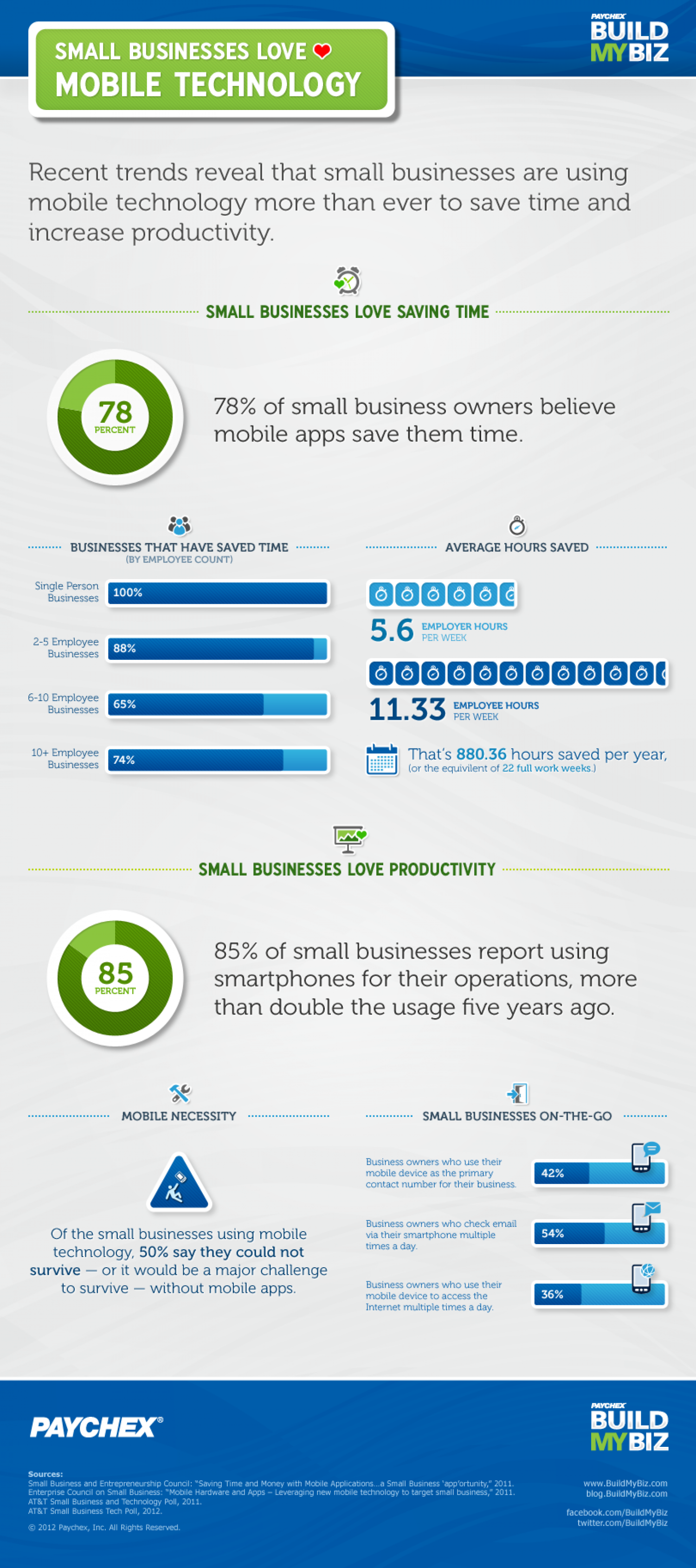 Small Business Loves Mobile Technology Infographic