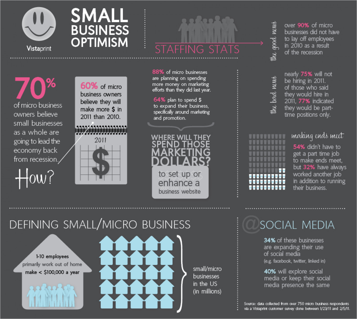 Small Business Optimism in 2011 Infographic
