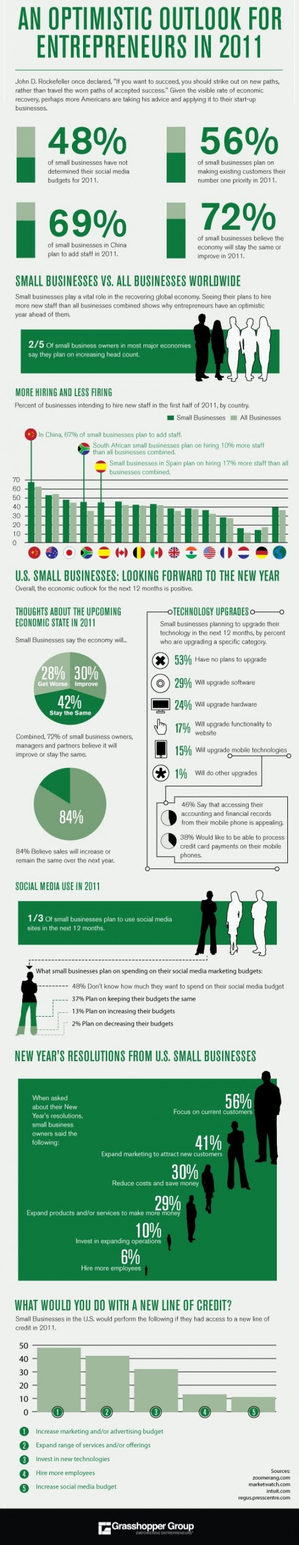 Small Business Owners Outlook for 2011 Infographic