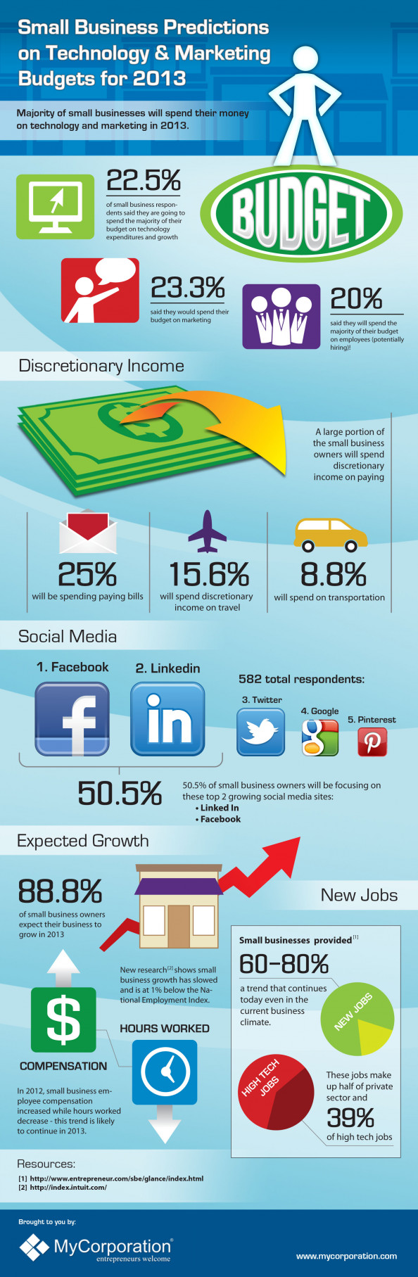 Small Business Predictions for 2013 Infographic