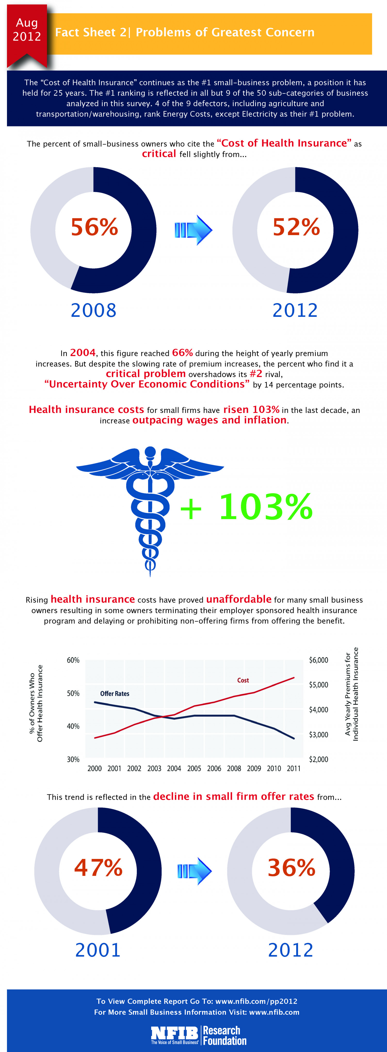 how to get health insurance for small business
