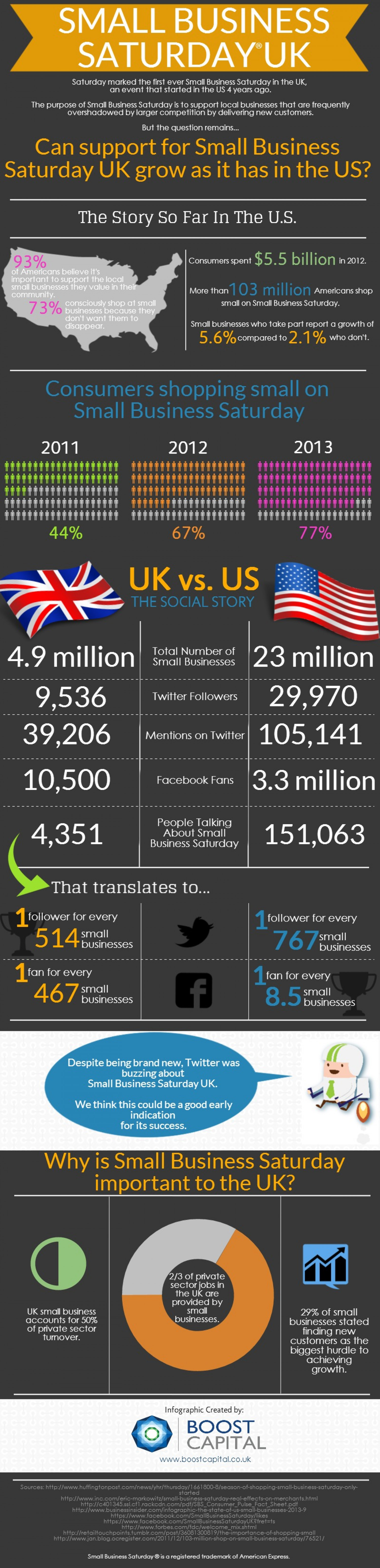 Small Business Saturday: UK vs. US Infographic