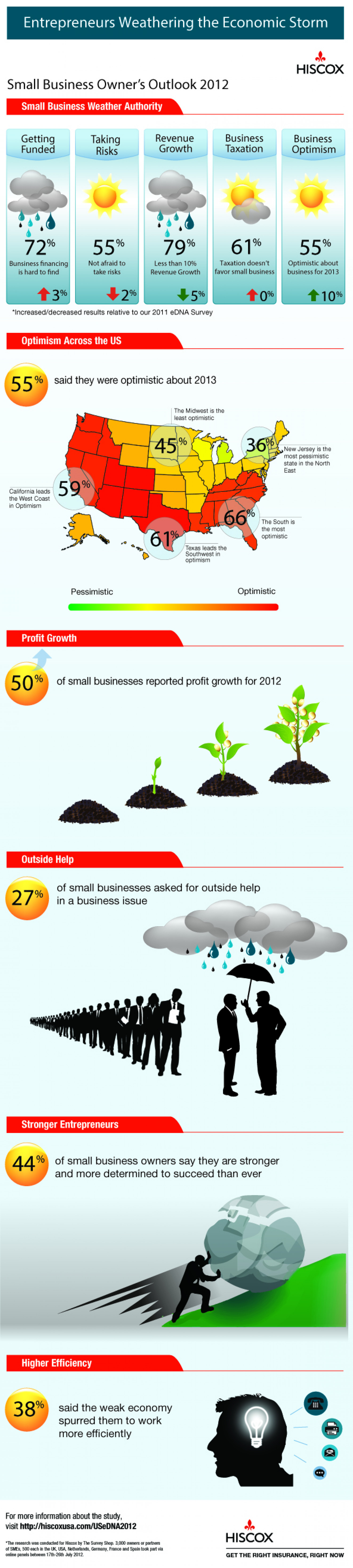 Small Business Survey Reports Outlook for US Small Business Owners is Partly Sunny Infographic