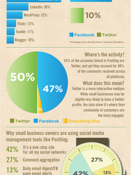 Small businesses and Social Media Use Infographic