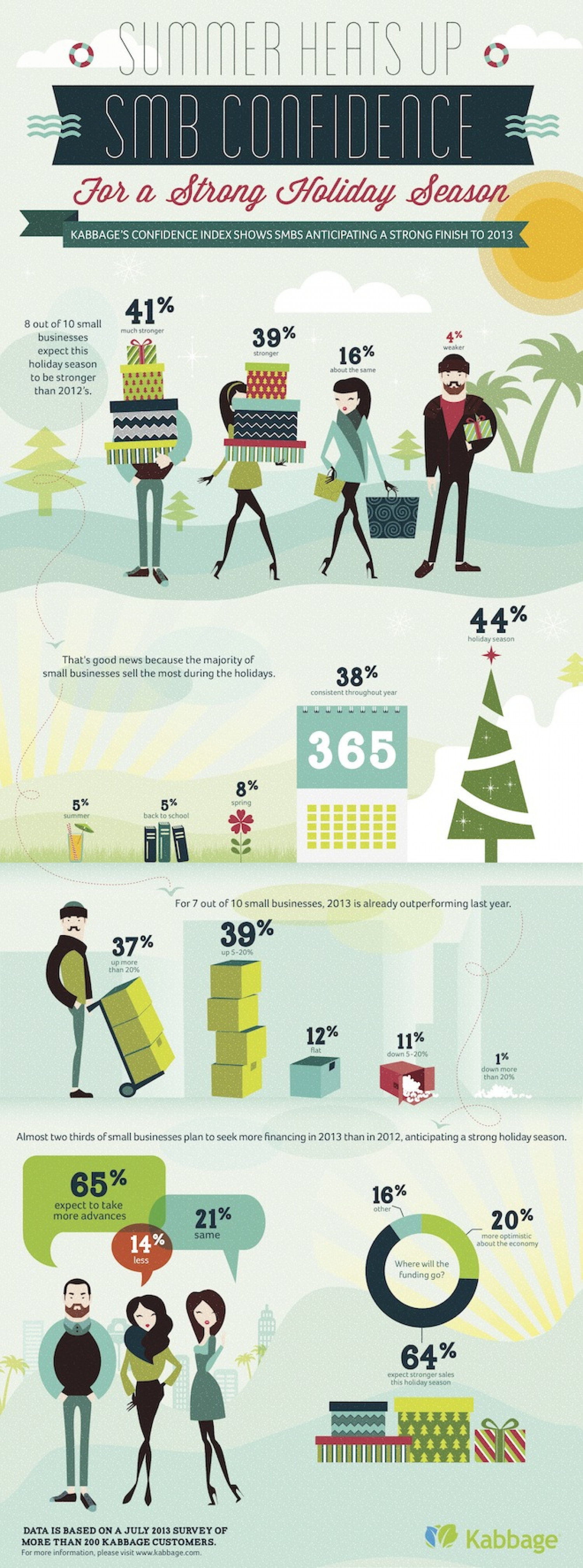 Small Businesses Expecting Huge Holiday Season Infographic
