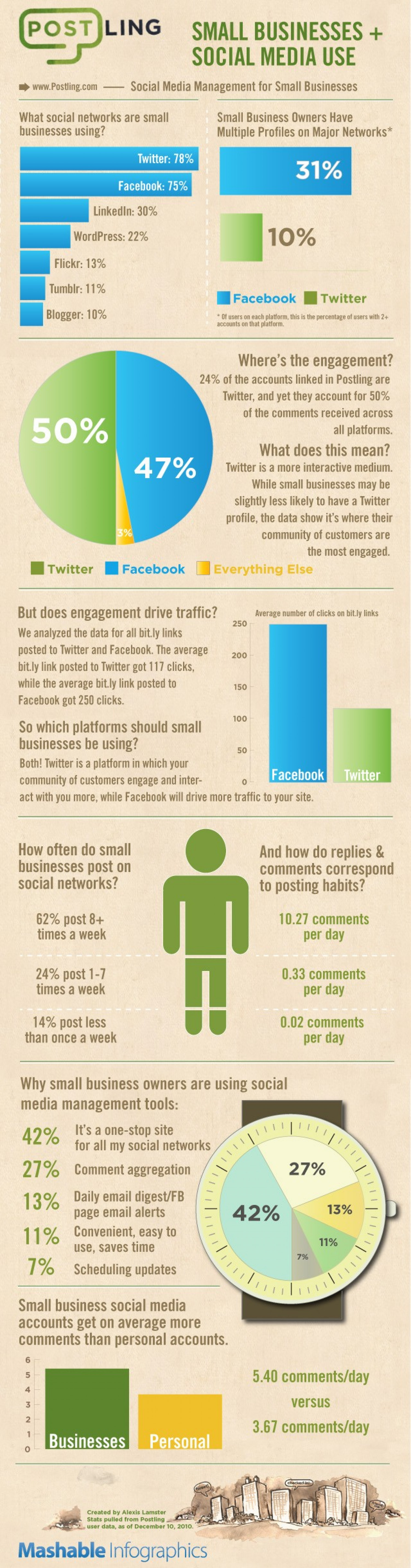 Small Businesses Get Social  Infographic