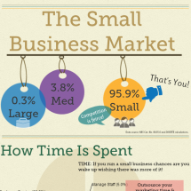 Small Businesses In Australia Infographic