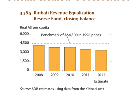 Small island economies : Kiribati Revenue Equalization, Reserve Fund, Closing balance Infographic