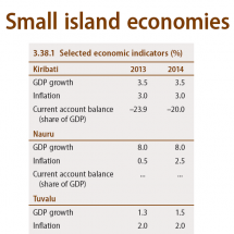 Small island economies : Selected economic indicators (Kiribati, Nauru, Tuvalu) Infographic