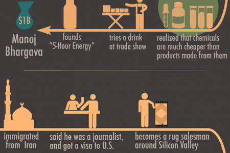 Small Realizations of Big Entrepreneurs Infographic
