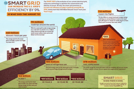 Smart Grid: Where Power is Going Infographic