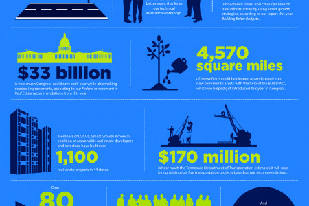 Smart Growth America - A year-in-review Infographic