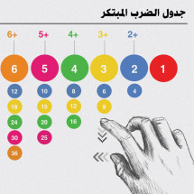 Smart Multiplication Table Infographic