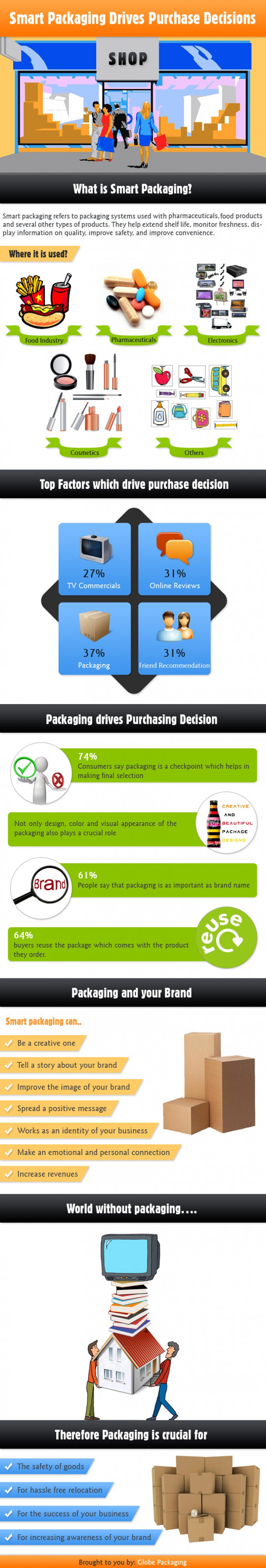 Smart Packaging Drives Purchase Decisions