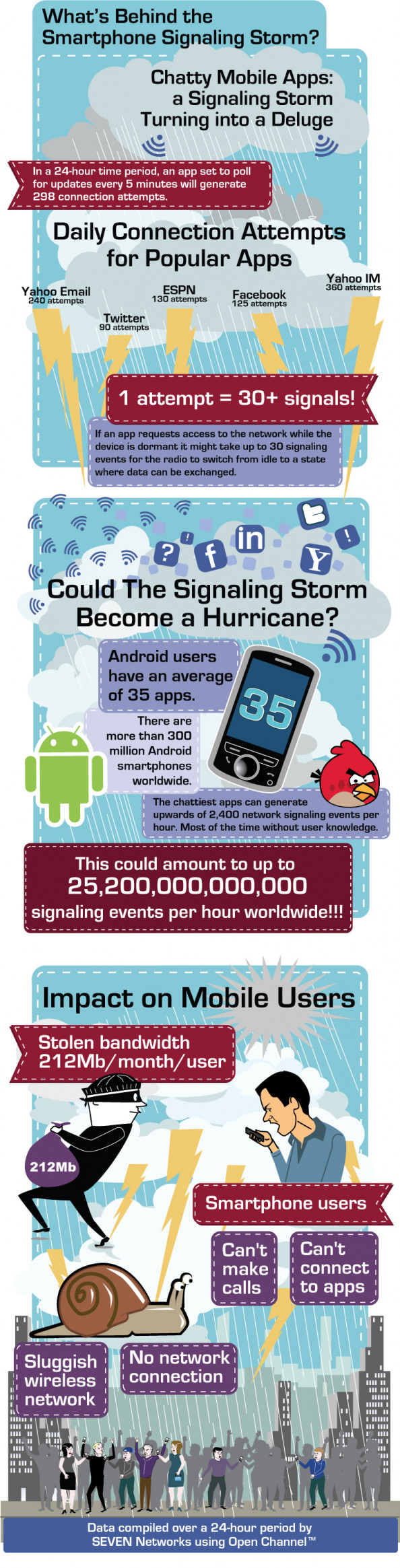 Smart Phone Signaling Storm Infographic