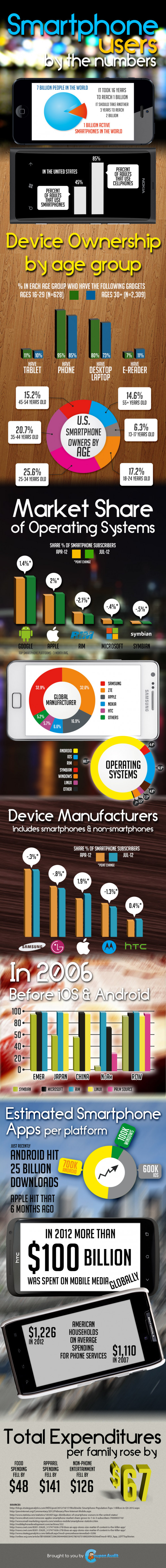Smart Phone Users, By The Numbers