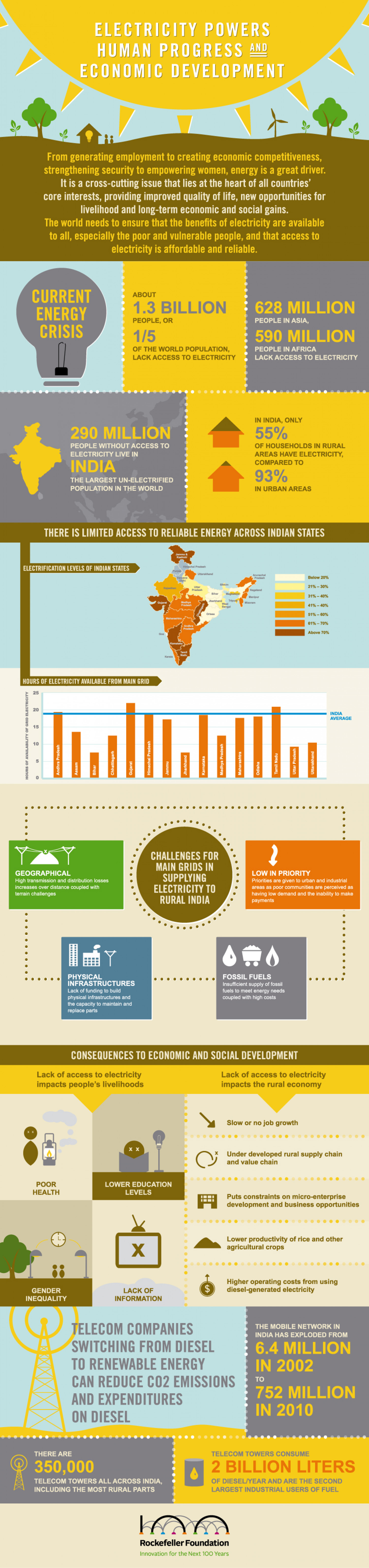 Smart Power in India Infographic