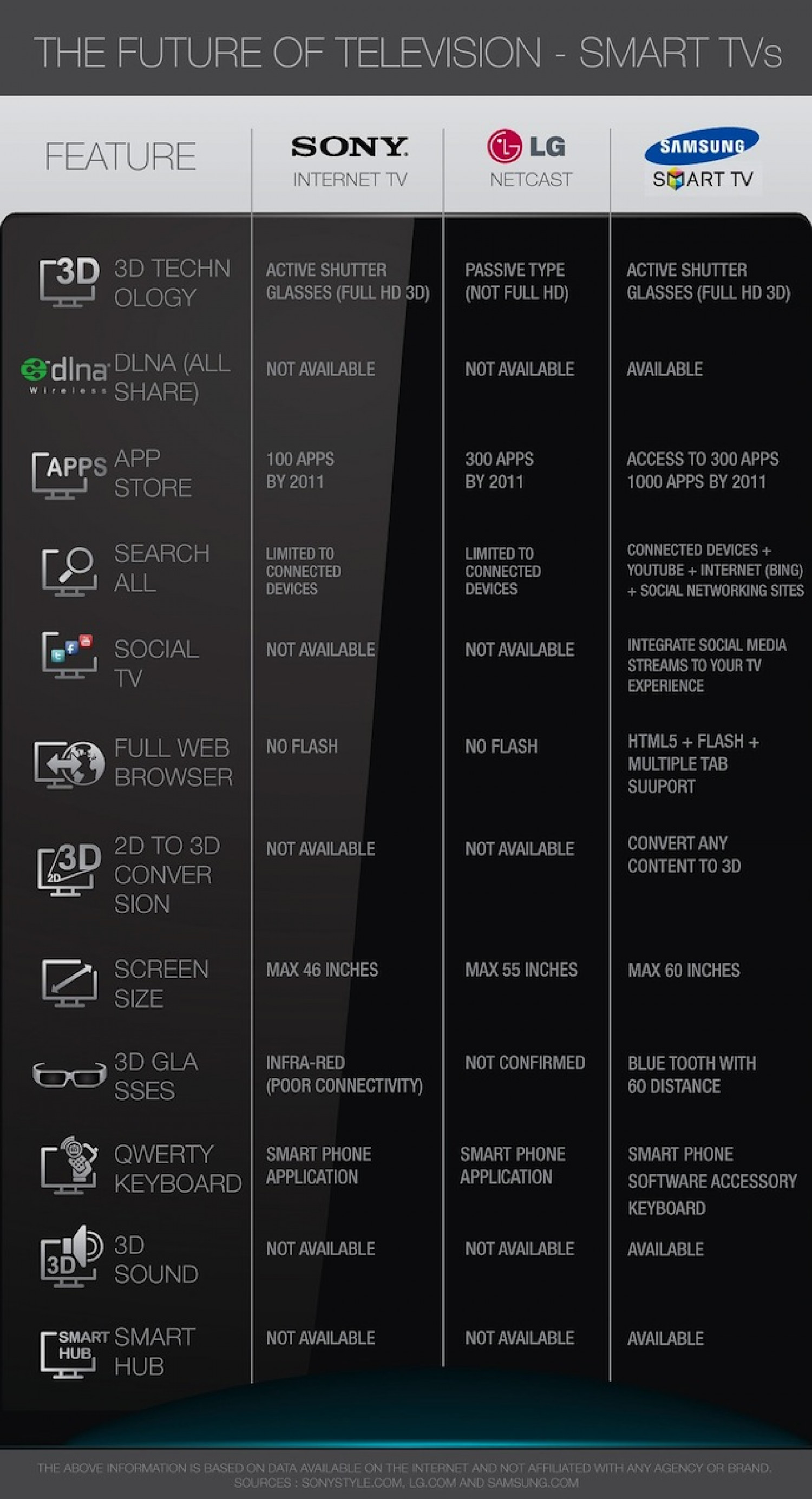 Smart TV Features Comparison Infographic
