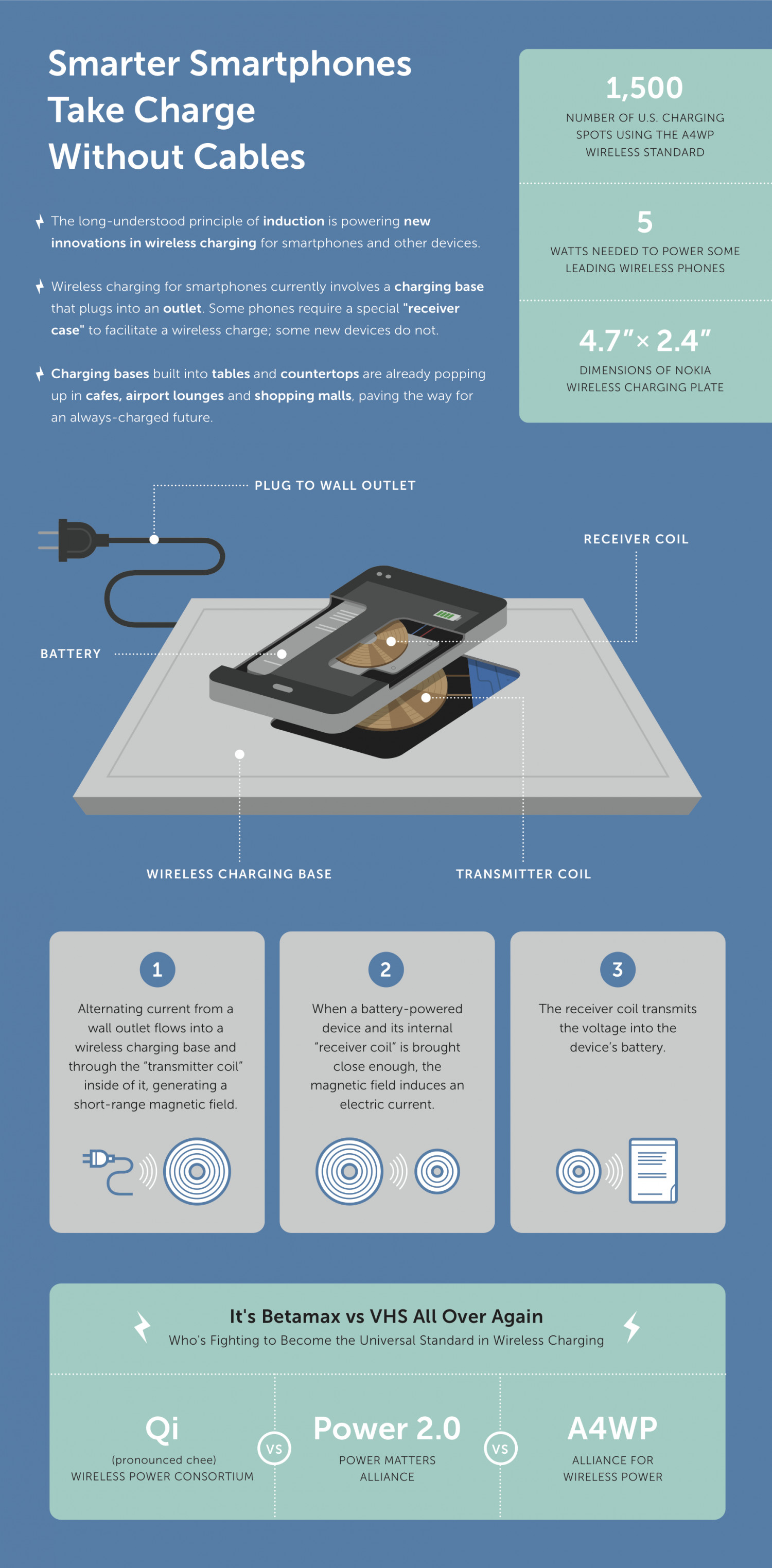 Smarter Smartphones Take Charge Without Cables Infographic