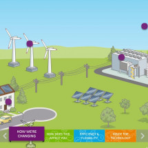 Smarter Technology for a Smart Grid Infographic