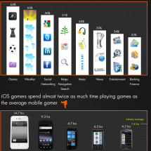 Smartphone And Mobile App Usage Infographic