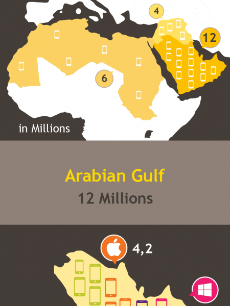 Smartphone and Tablet devices market size in MENA Infographic