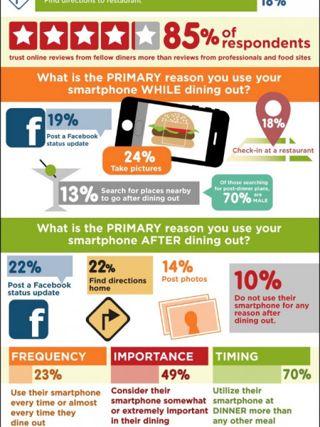 Smartphone Foodies Infographic