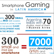 Smartphone Gaming in Latin America Infographic