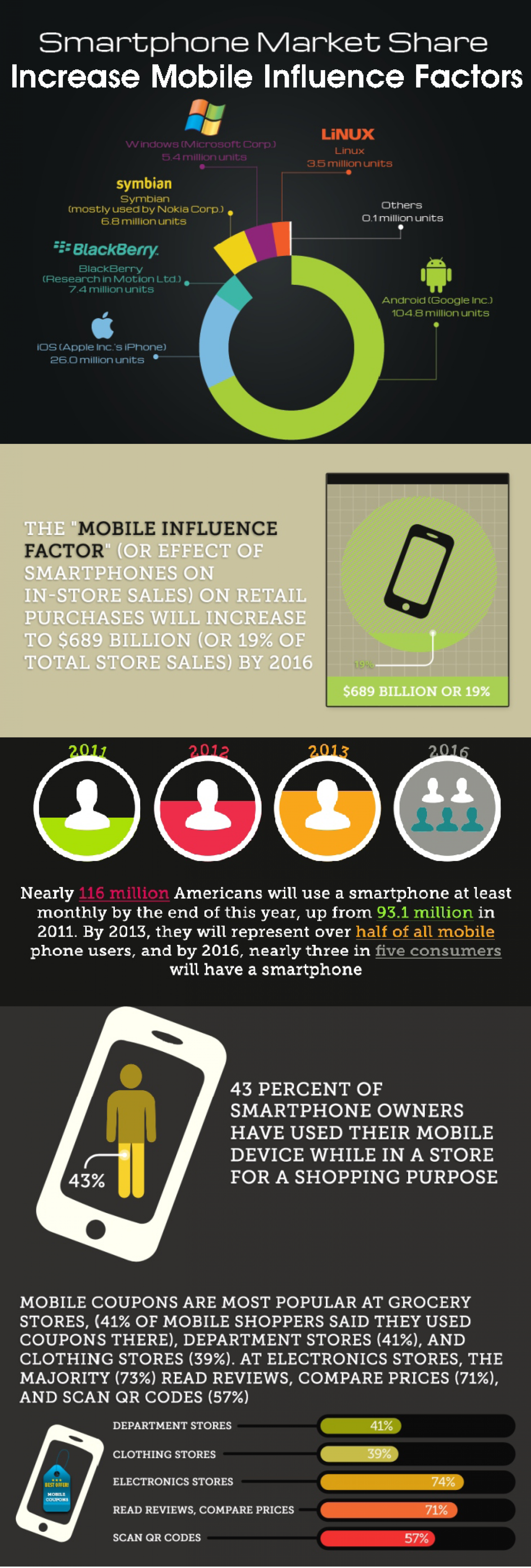 Smartphone Influence Factor Infographic