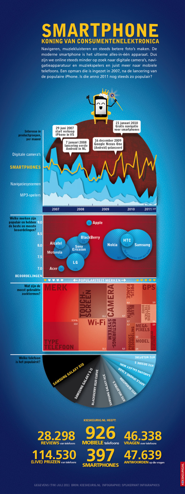 Smartphone King of Consumer Electronics Infographic