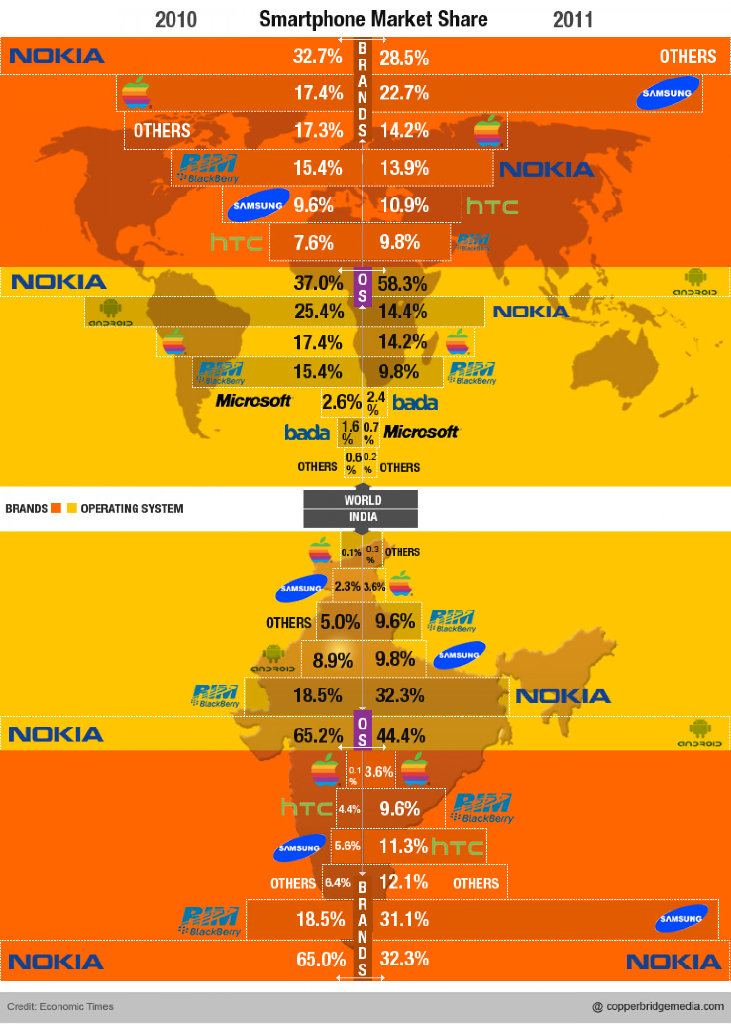 SmartPhone Market share: India & The World Infographic