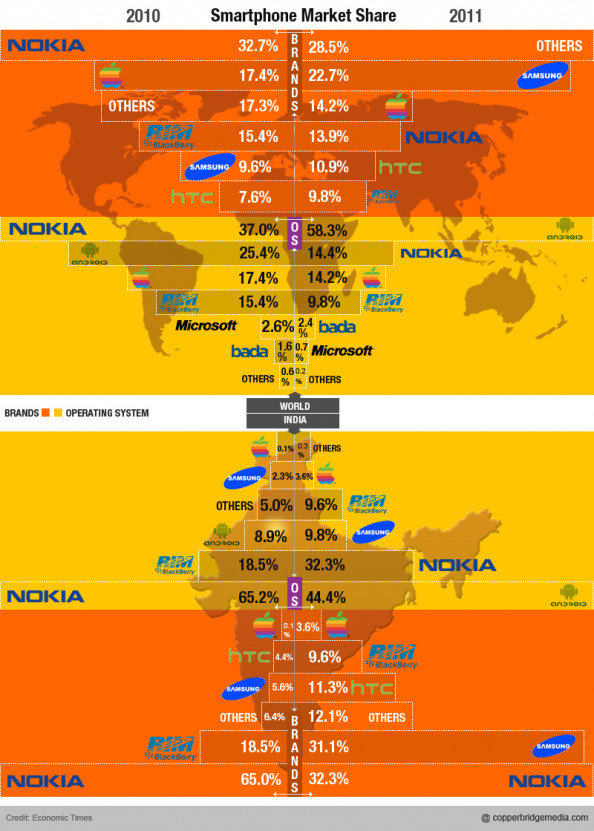 SmartPhone Market share: India &amp; The World Infographic