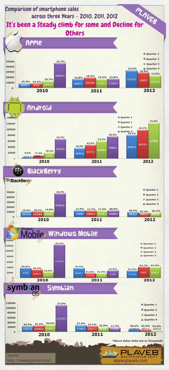 Smartphone Sales - A Three Year Comparison Infographic