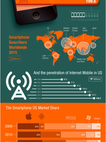 Smartphone Trends Opportunities for Marketers Infographic