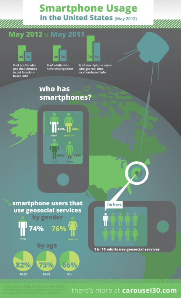 Smartphone Usage in the United States Infographic