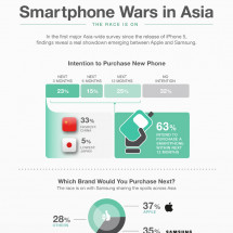 Smartphone Wars in Asia Infographic