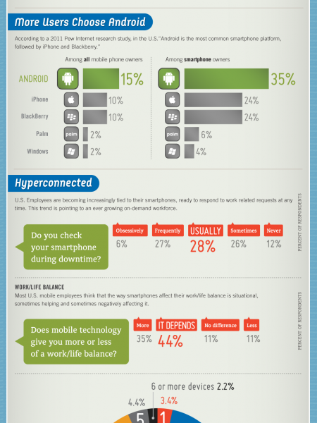 Smartphones and the New Mobile Workforce Infographic