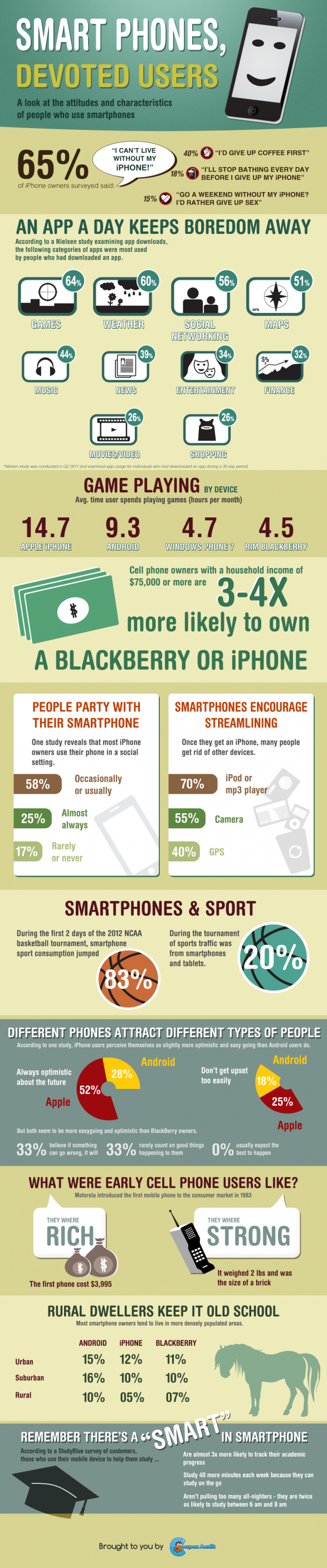 SmartPhones, Devoted Users [Infographic]