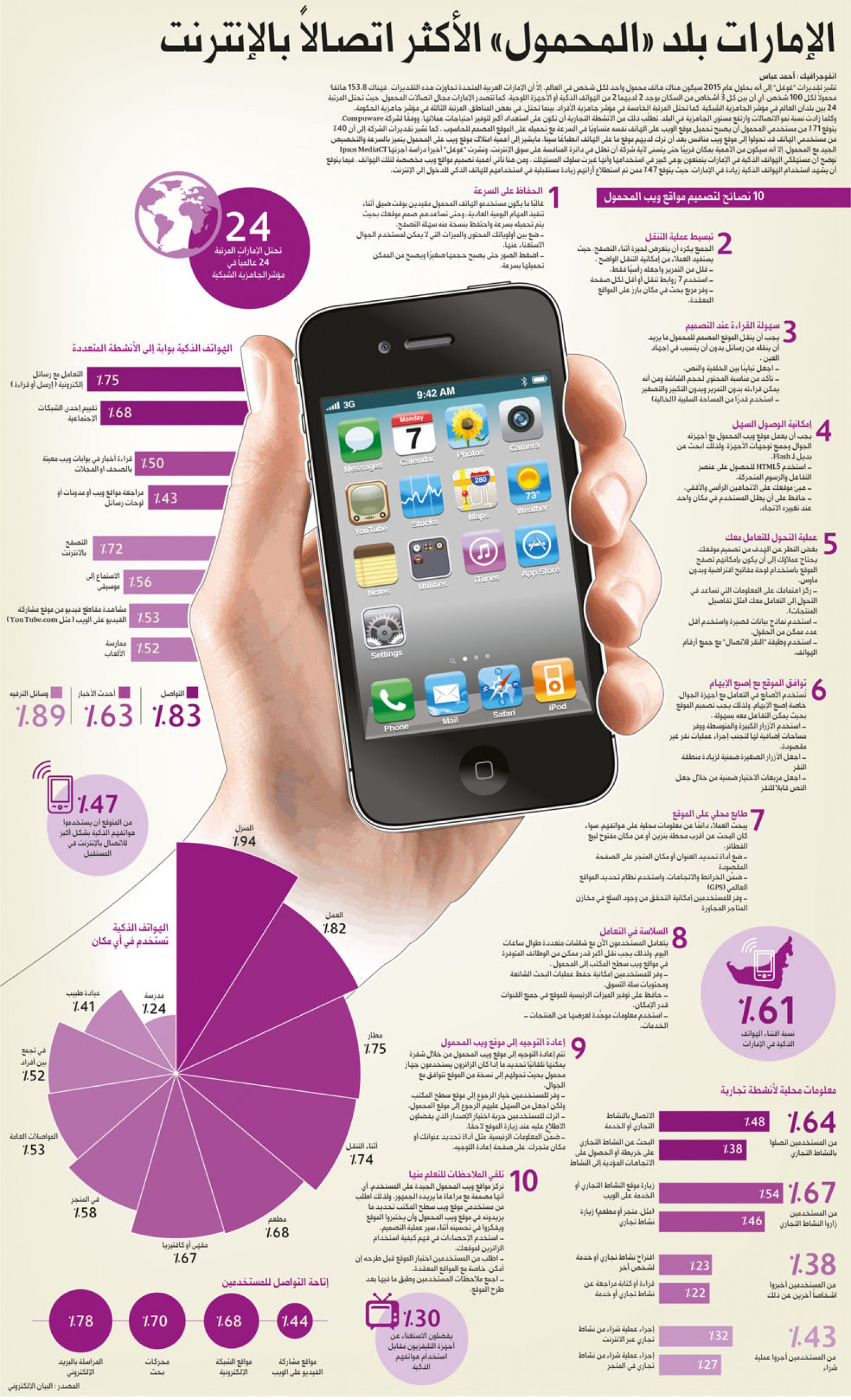 Smartphones in UAE Infographic