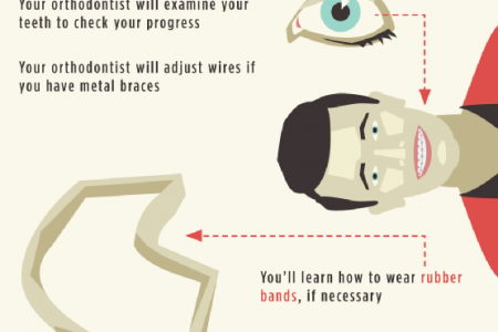 Smile! You're Going to the Orthodontist! Infographic