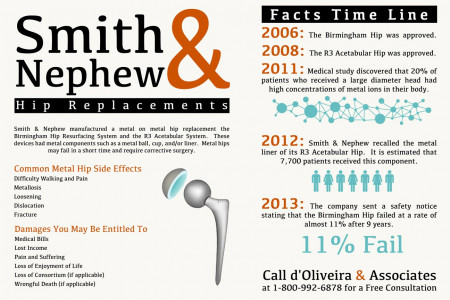 Smith & Nephew Hip Replacements Infographic