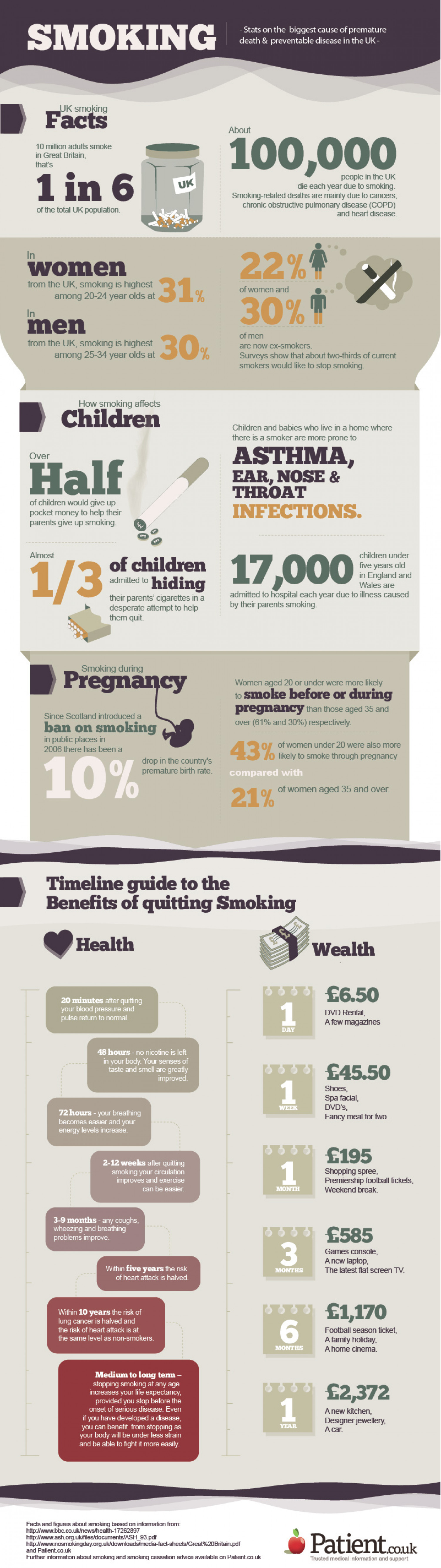 Smoking - Stats on the biggest cause of premature death and preventable disease in the UK Infographic