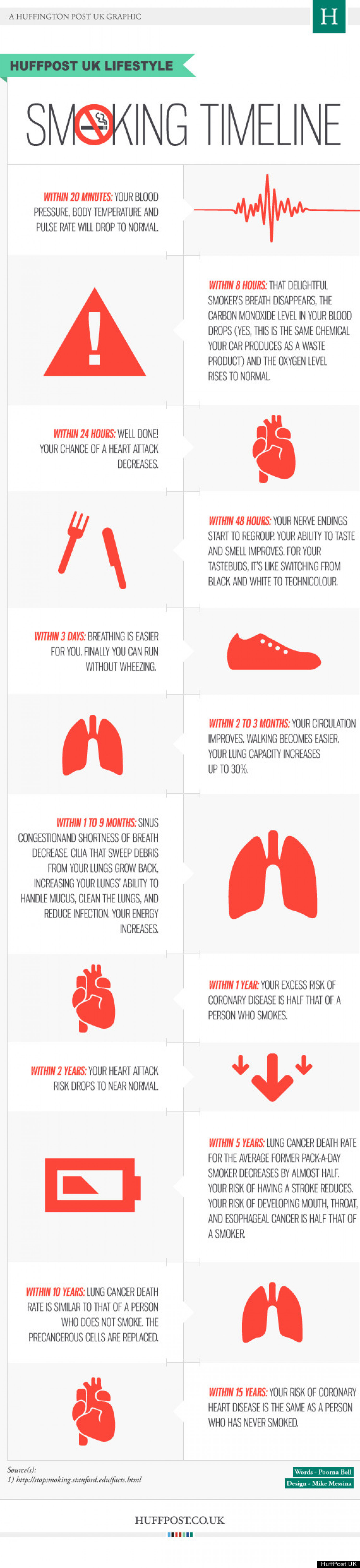 Smoking Timeline Infographic