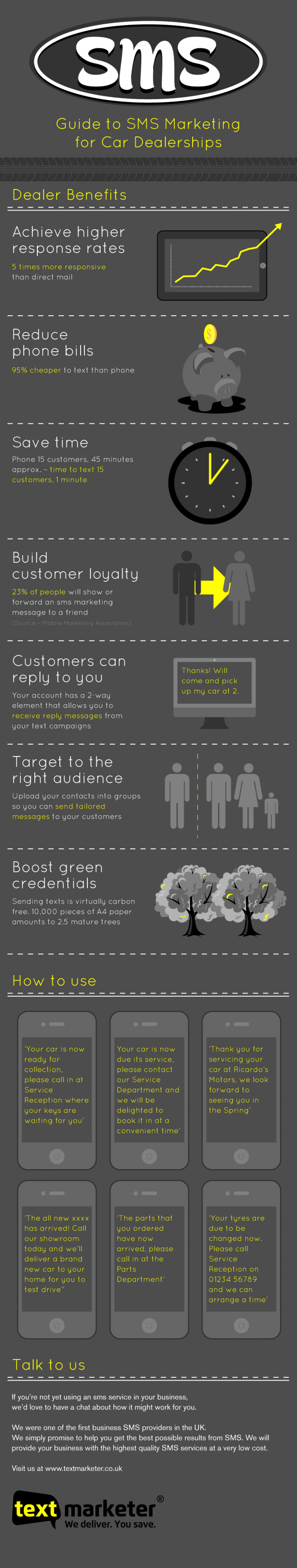 SMS marketing for car dealerships Infographic